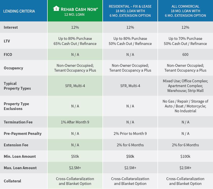 Loan Programs Matrix