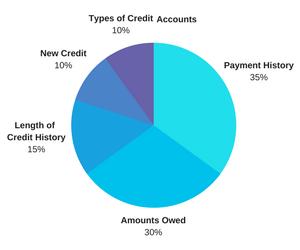 Credit 5 Elements